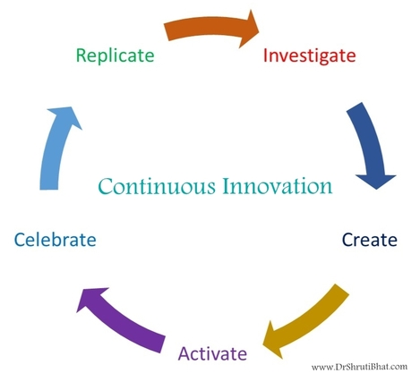 shruti bhat, continuous innovation, customer centric innovation, pharmaceutical company, R&D