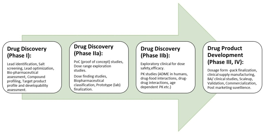 shruti bhat, drug discovery expert, formulation expert