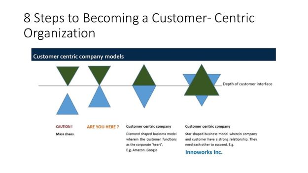 8 steps to becoming a customer_centric organization