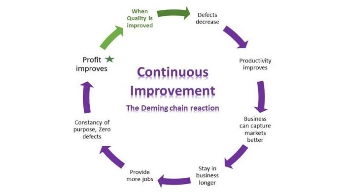 Continuous improvement deming chain cycle