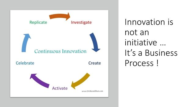 Innovation is not an initiative, Innovation is a business process, Dr Shruti bhat, continuous Innovation