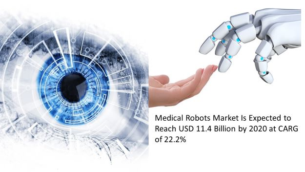 medical robots market is expected to reach usd 11.4 billion by 2020 at ACRG 22.2%, dr shruti bhat
