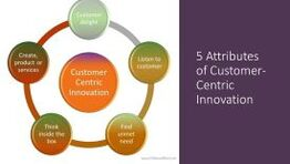 5 Attributes of customer - centric innovation, dr shruti bhat, continuous innovation